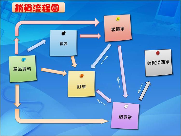 銷貨流程圖
