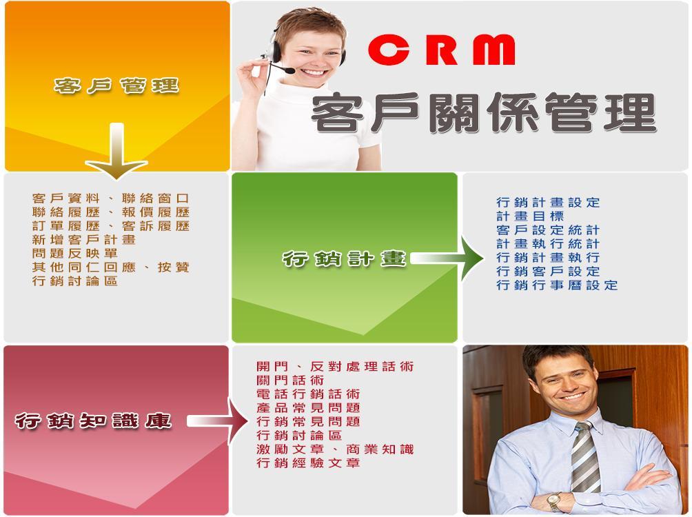 CRM客戶關係管理